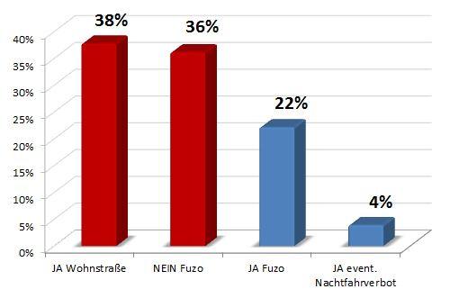 Ergebnis FUZO Umfrage
